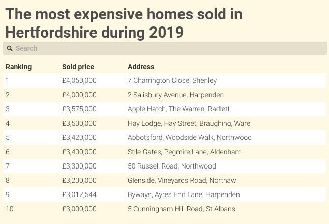 Hertfordshire's most expensive homes 2019. Source: Land Registry