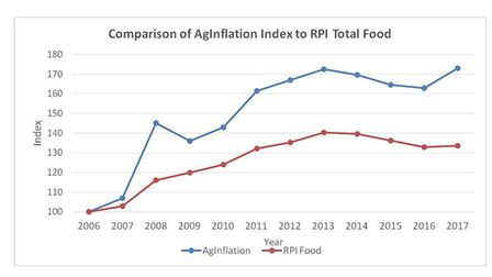 AF AgInflation Index compared to RPI, February 2017