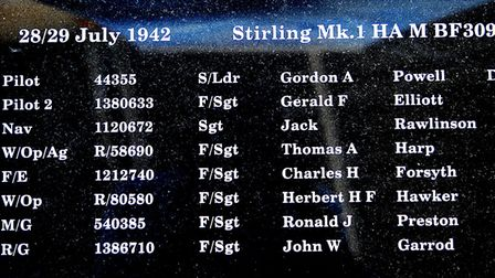 How names will be recorded on the memorial by date and crew. Picture: Chris Bishop