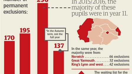 Norfolk permanent exclusion numbers. Graphic: ARCHANT.