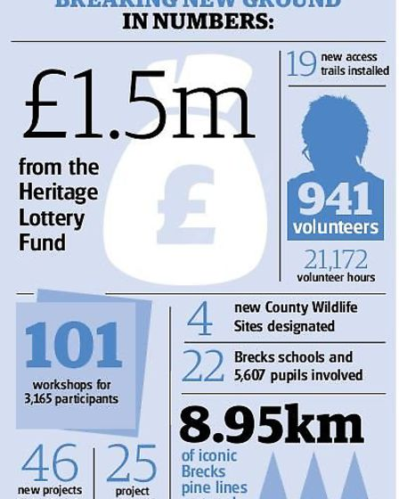 Breaking New Ground in numbers. Picture: Archant