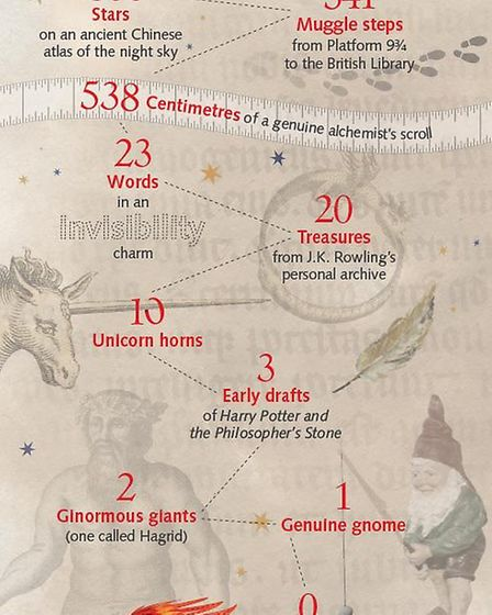 Harry Potter: A History of Magic (in numbers) Picture: British Library
