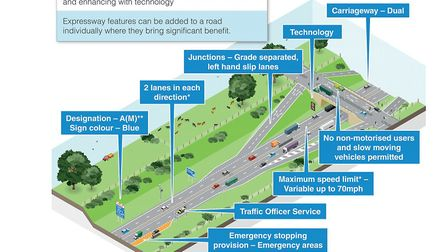 The features of an Expressway. Graphic: HIGHWAYS ENGLAND