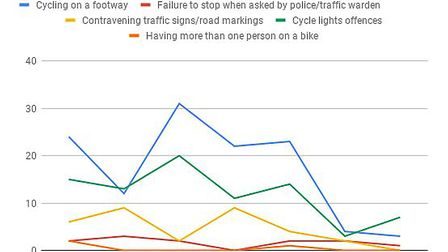 Fixed penalty notices issued to cyclists in Norfolk. Image: ARCHANT