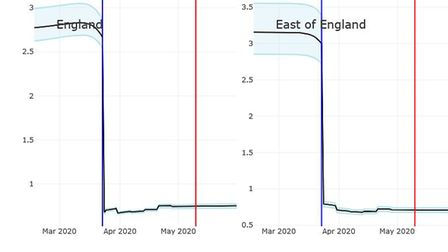 Data produced by Public Health England and Cambridge University showing the R value in the East of E