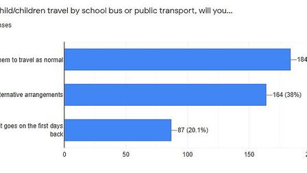 Results from EDP survey of parents.