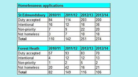 Homelessness applications per year for west Suffolk