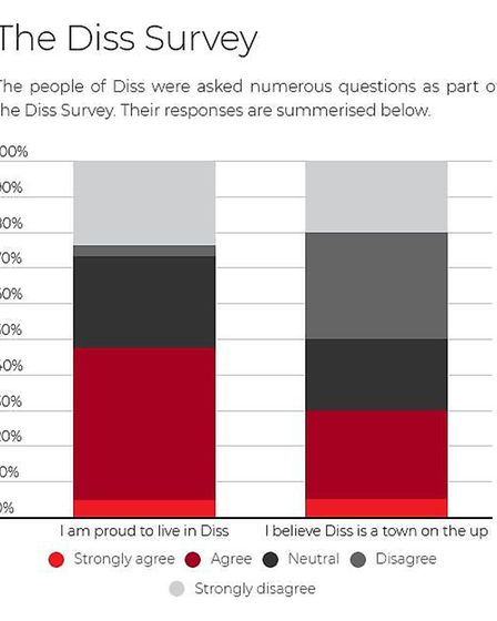 Based on respondents to our Diss Survey