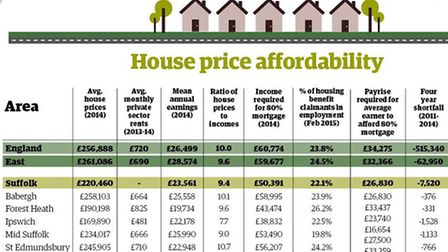 Suffolk house price/salary graphic