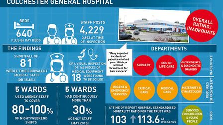 Graphic detailing latest Care Quality Commission report into Colchester Hospital University Foundation NHS Trust