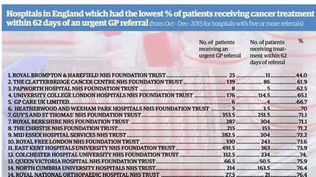 Cancer referrals table England large crop