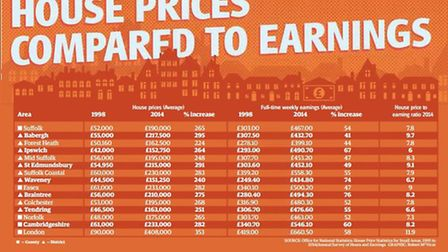 House prices compared to earnings
