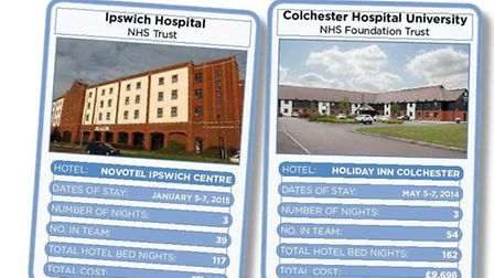 Graphic showing the costs of CQC inspections at Ipswich Hospital and Colchester Hospital