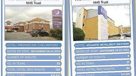 Graphic showing the costs of CQC inspections at Mid Essex Hospital Services NHS Trust