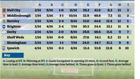 A look at Ipswich Town's Championship rivals' home performances