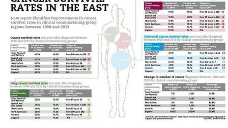 Graphic showing cancer survival rates