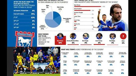 The results of our end of season Ipswich Town survey