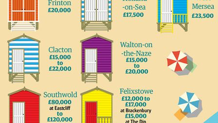 The most recent average prices of beach huts sold along the Essex and Suffolk coasts.