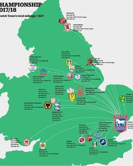 Ipswich Town will travel more than 7,800 miles in the Championship next season.