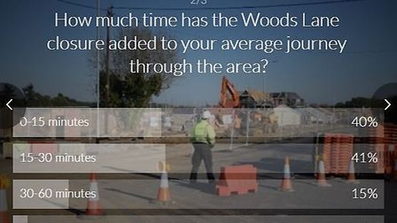 Results of the poll on Woods Lane closure. Picture: APESTER