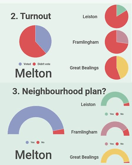 How does Melton Compare to the rest of east Suffolk? Graphic: KATY SANDALLS