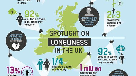 A graphic made by the national Campaign to End Loneliness, shining a spotlight on loneliness in the