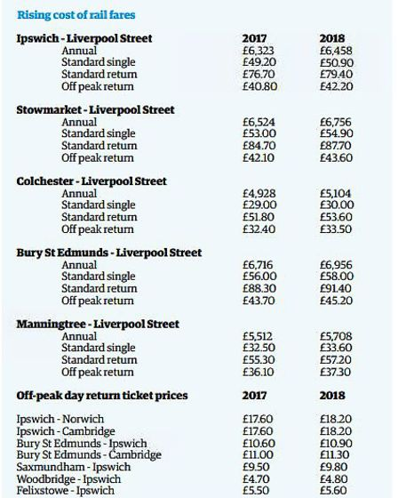 Table showing prices of season tickets and standard singles/returns when the 3.4% increase is applie