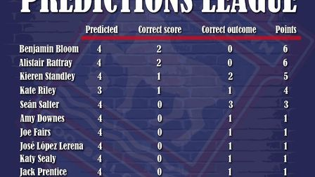 The predictions league standings