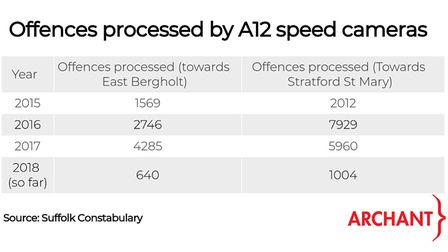 Table showing total number of offences processed by the A12 average speed cameras from 2015 to date.