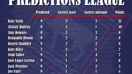 Latest Fans' Jury Predictions League standings after the draw with Sheffield United