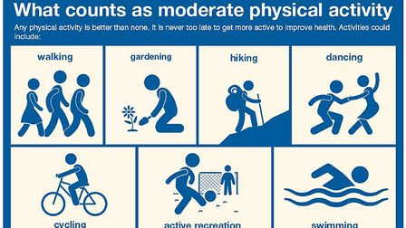 What is moderate physical activity? Graphic; PUBLIC HEALTH ENGLAND