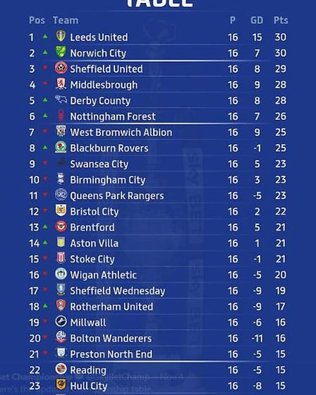 Ipswich Town are five points adrift at the foot of the Championship table heading into Saturday's ga