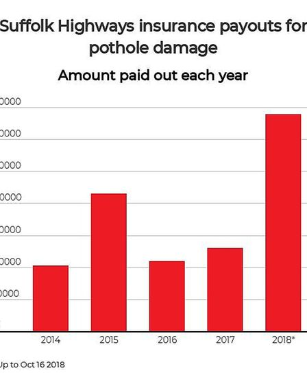 The amount paid out by Suffolk Highways for vehicle damage caused by potholes Picture: ARCHANT/INFOG