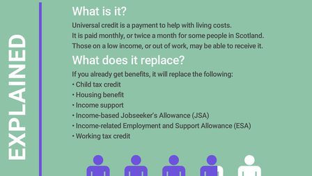 Universal credit explained Graphic: ARCHANT