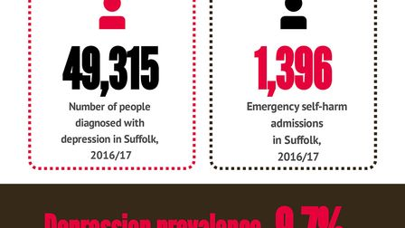 Graphic showing statistics from the 2018 Suffolk Mental Health Needs Assessment, commissioned by Suf