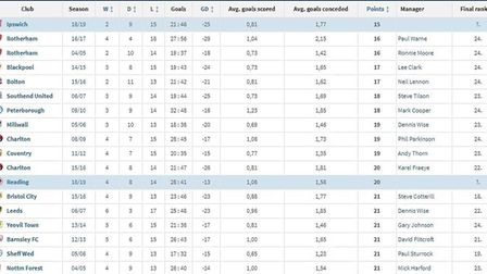 The odds are not looking good for Ipswich Town. Picture: TRANSFERMARKT