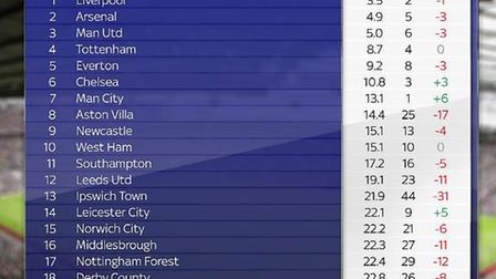 The top 20 of Sky Sports' Ultimate League - the best teams in the country over the past 50 years. P