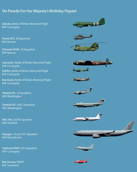 Try and spot these planes flying over for the Queen's Birthday flypast Picture: ROYAL AIR FORCE
