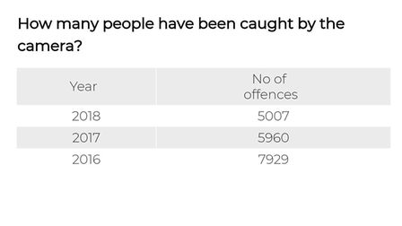 The number of offences being captured on the road has decreased Picture: ARCHANT