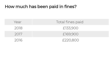 The level of fines has been decreasing on the road Picture: ARCHANT
