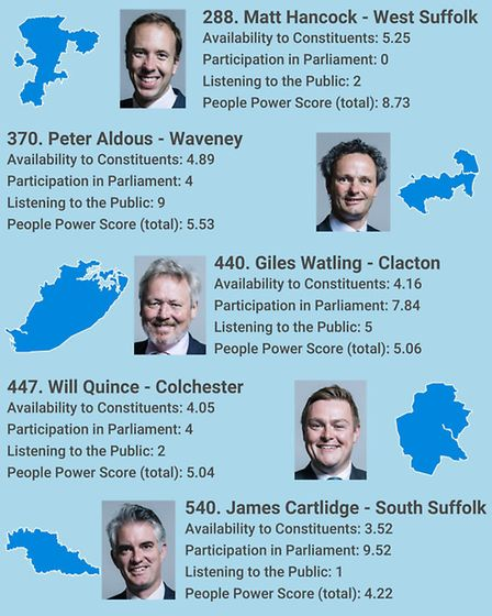 A graphic showing where Suffolk and north Essex MPs are placed in the People Power Index. Graphic: A