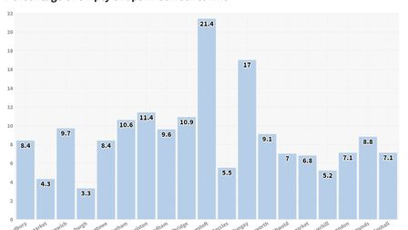 A graph showing the percentage of empty shops in Suffolk towns. Graphic: ARCHANT