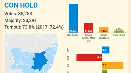 Central Suffolk and North Ipswich results Picture: Infogram