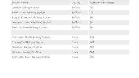 The top 5 five stations in Suffolk and Essex for BTP incident reports Picture: ARCHANT