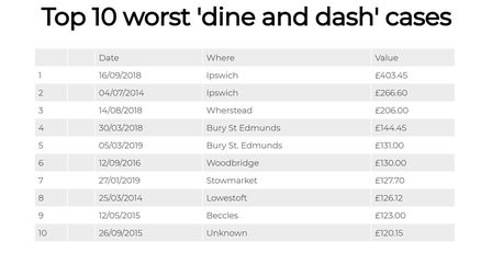 Thousands of pounds has been stolen in 'dine and dash' incidents in Suffolk in the last five years P