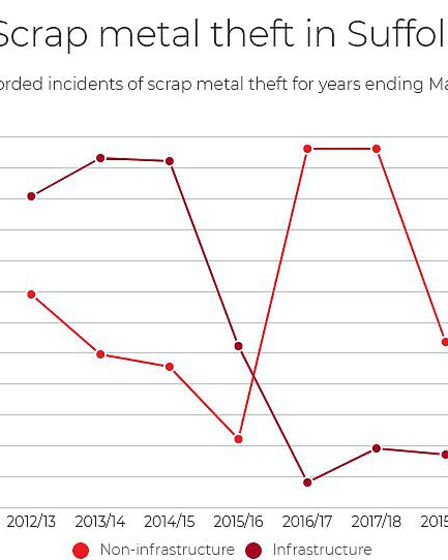 A graphic showing the fall, rise and fall in scrap metal theft across Suffolk in recent years