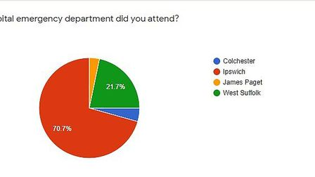 Chart shows which hospital patients attended Picture: GOOGLE FORMS