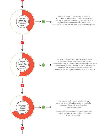 An advice flowchart helping those travelling from the UK how to plan ahead as the coronavirus outbre