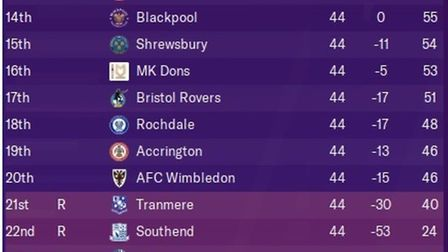 How the bottom half of League One would have looked this season, according to Football Manager. Pict