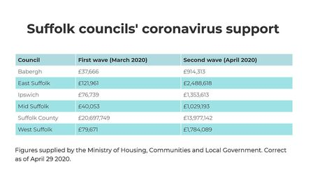 The financial support Suffolk's councils have received from the Government to tackle the coronavirus